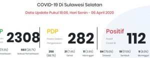 50 Persen Penyebaran Covid-19, Ada di Kota Makassar