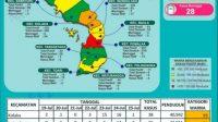 Kecamatan Pomalaa Zona Merah Covid-19, Terkonfirmasi Positif 28 Orang Dikarantina di Mess Antam Sultra